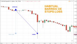 Barrido de StopLoss