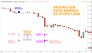 Seguro Anti-Barridos de StopLoss