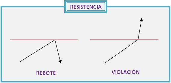 Alterador de resistencia
