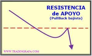 alteradores-resistencia_apoyo