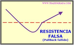 alteradores-resistencia_falsa