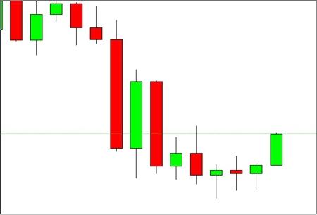 El movimiento de la última barra es importante en algunas técnicas de trading