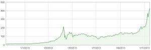 Cotización anual del BitCoin/USD