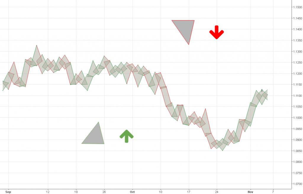 Los triángulos indican la dirección