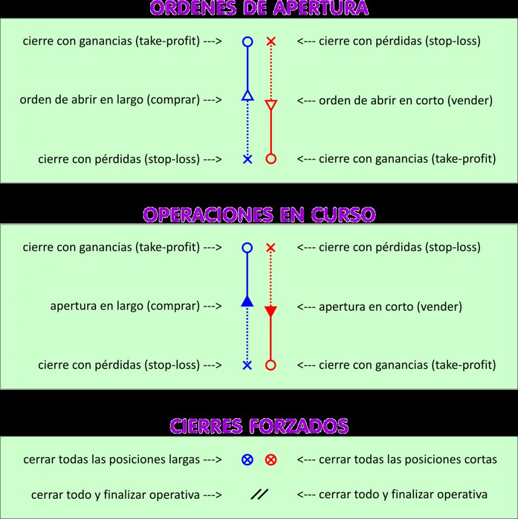Simbología del Chance Trading