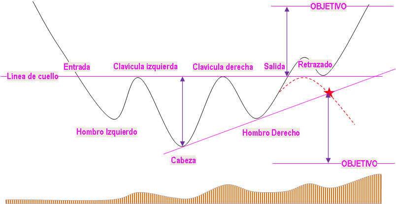 Figura Hombro-Cabeza-Hombro (invertido)