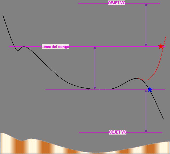 Figura Cazo Bajista
