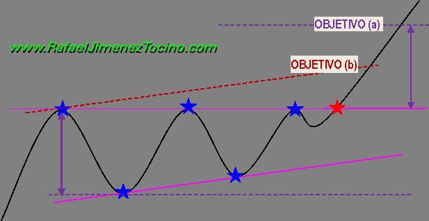 Figura Triangulo Ascendente