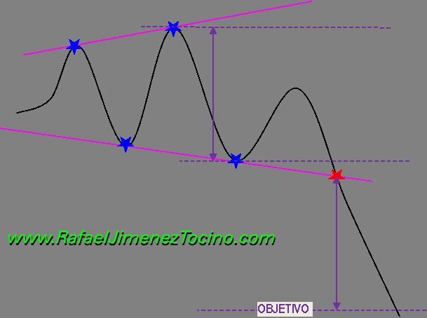 Figura Triangulo Divergente