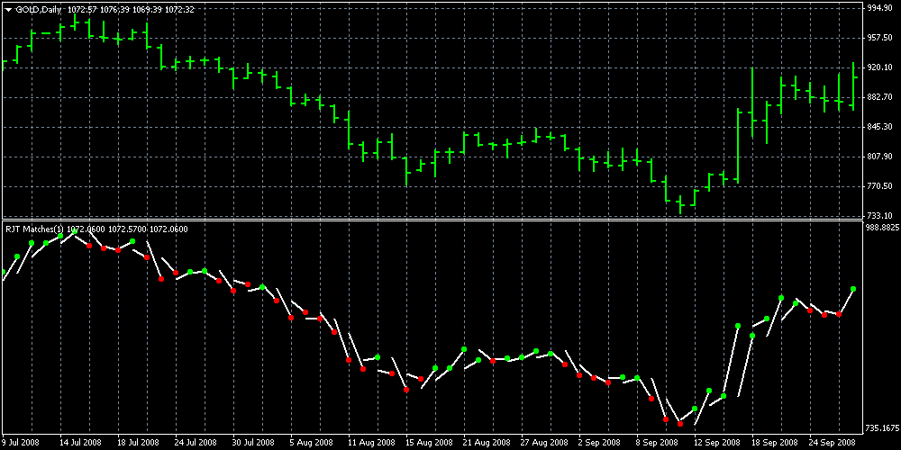 RJT MATCHES MetaTrader4 GOLD 1D